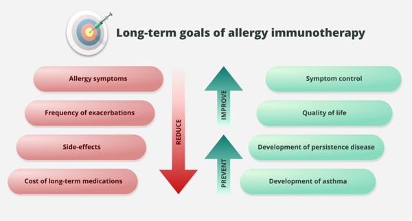 Allergy-immunotherapy