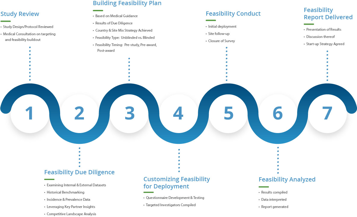Site-Feasability-Graphic