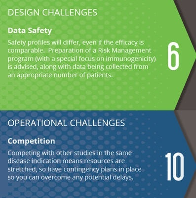 13 Tips to Overcome Design & Operational Challenges in Biosimilar Clinical Development