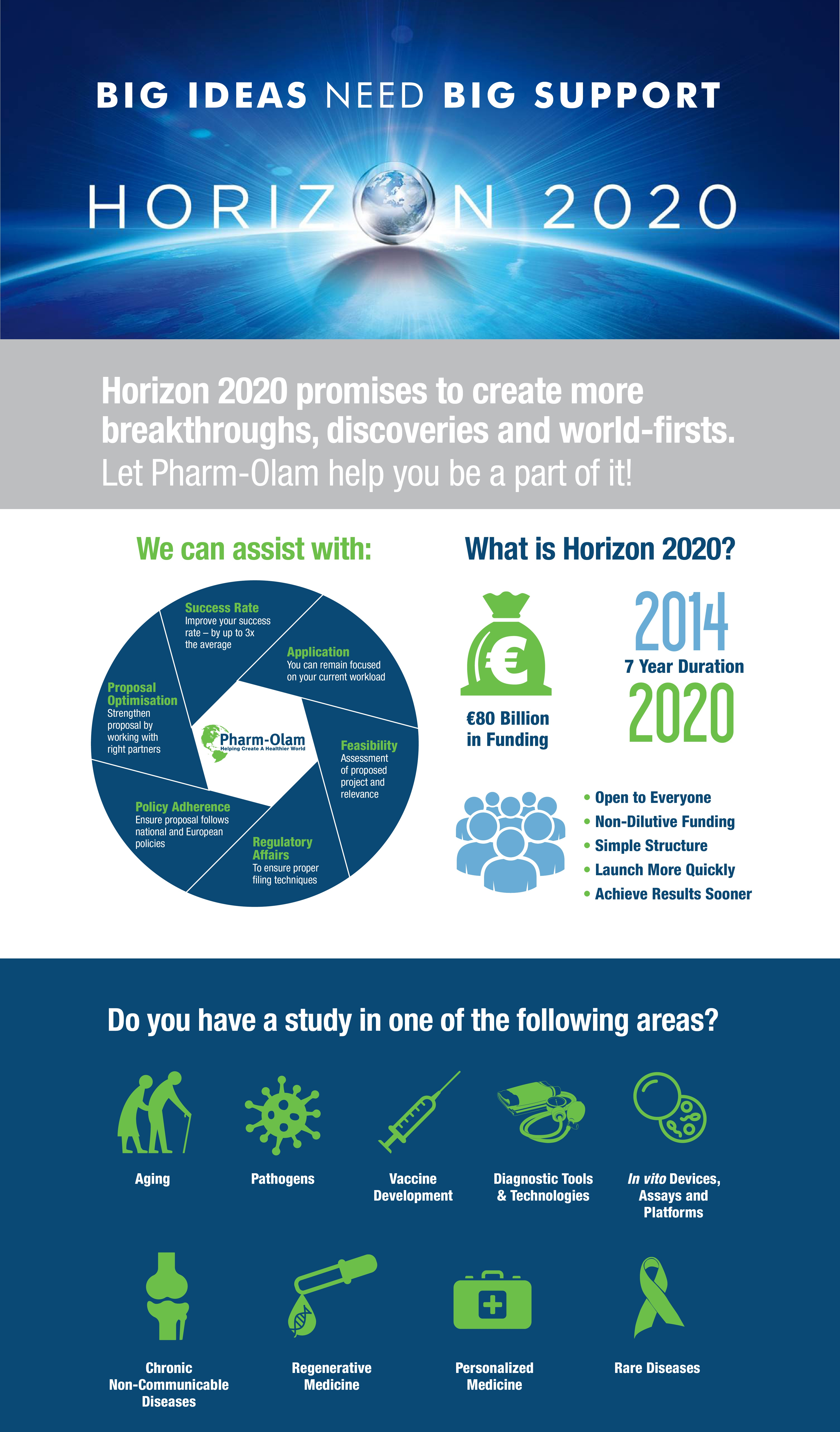 Can the Horizon 2020 programme help fund your next study? Pharm-Olam can help...