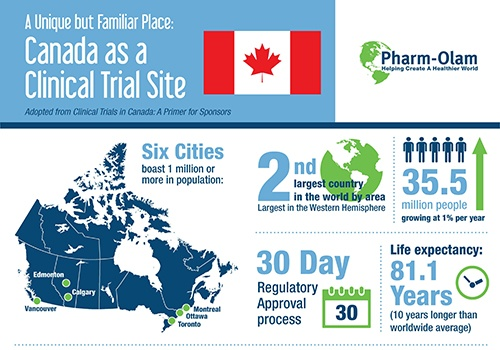 Canada: A Separate but Familiar Place for Clinical Research