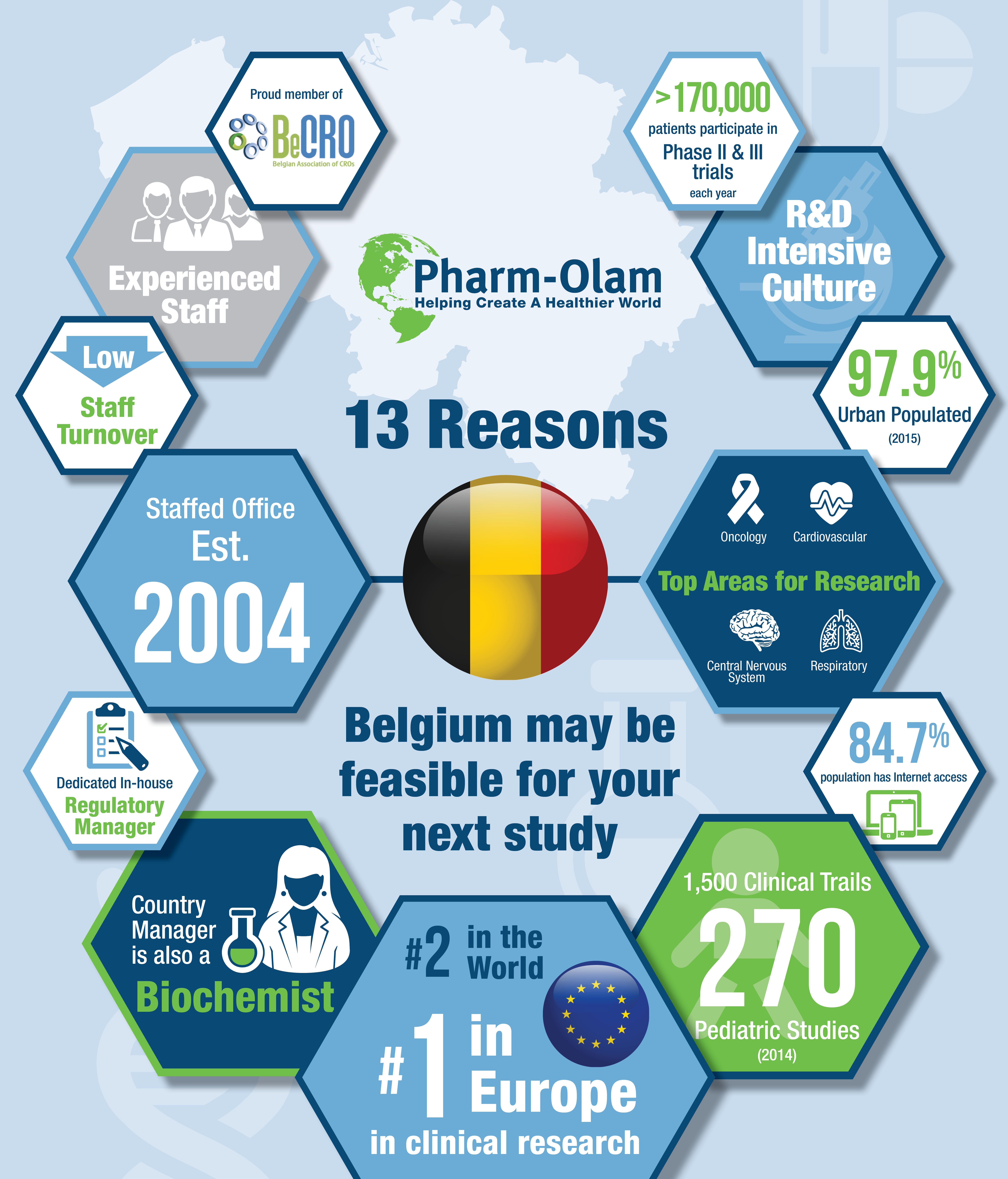 13 Reasons to Choose Belgium for Your Next Trial