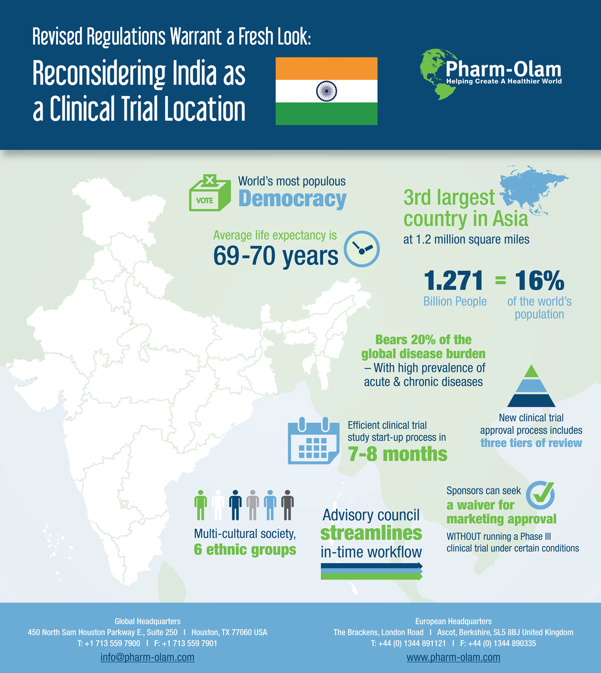 Reconsidering India as a Clinical Trial Location