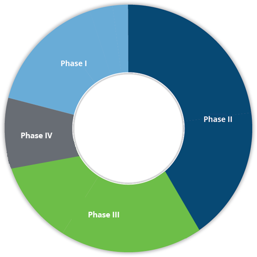 Pharm-Olam's Experience by Phase